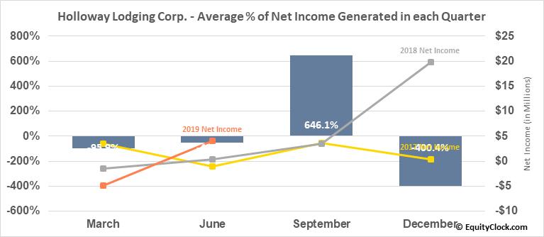 Holloway Lodging Corp. (TSE:HLC.TO) Net Income Seasonality