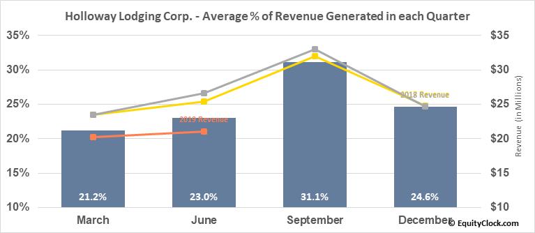 Holloway Lodging Corp. (TSE:HLC.TO) Revenue Seasonality