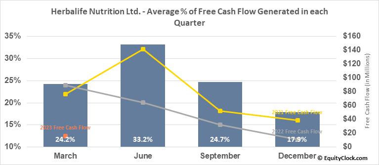 Herbalife Nutrition Ltd. (NYSE:HLF) Free Cash Flow Seasonality