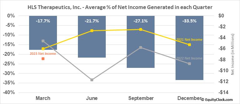 HLS Therapeutics, Inc. (TSE:HLS.TO) Net Income Seasonality