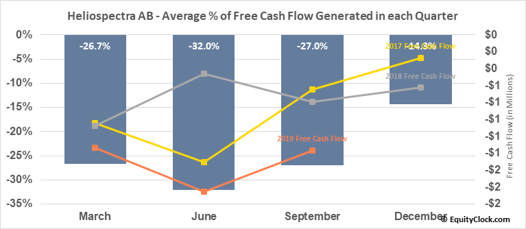 Heliospectra AB (OTCMKT:HLSPY) Free Cash Flow Seasonality