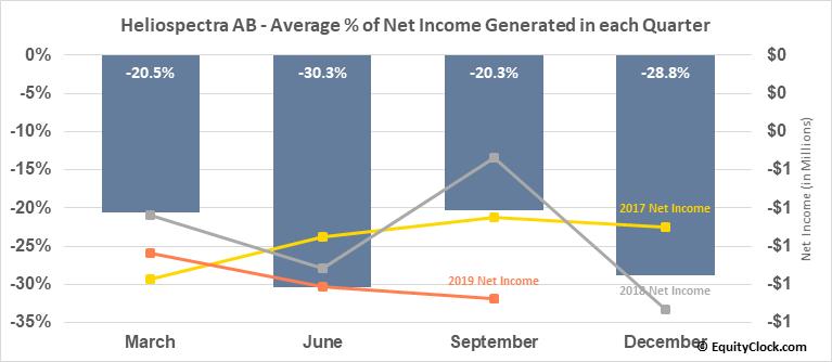 Heliospectra AB (OTCMKT:HLSPY) Net Income Seasonality