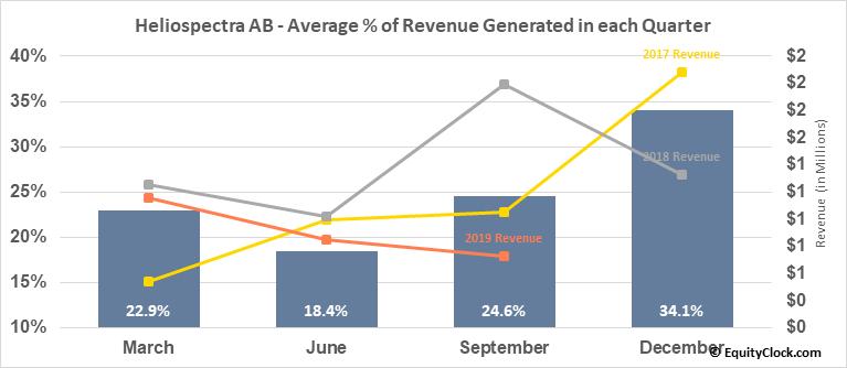 Heliospectra AB (OTCMKT:HLSPY) Revenue Seasonality