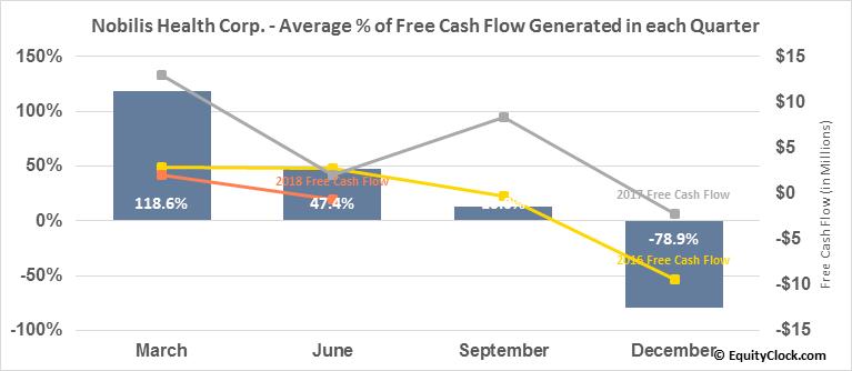 Nobilis Health Corp. (AMEX:HLTH) Free Cash Flow Seasonality