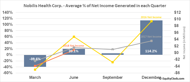 Nobilis Health Corp. (AMEX:HLTH) Net Income Seasonality