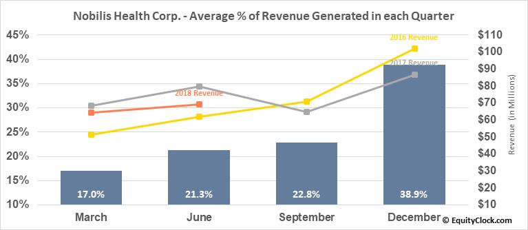 Nobilis Health Corp. (AMEX:HLTH) Revenue Seasonality