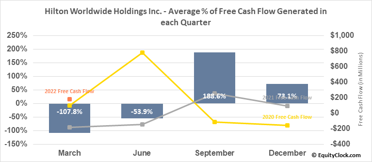 Hilton Worldwide Holdings Inc. (NYSE:HLT) Free Cash Flow Seasonality