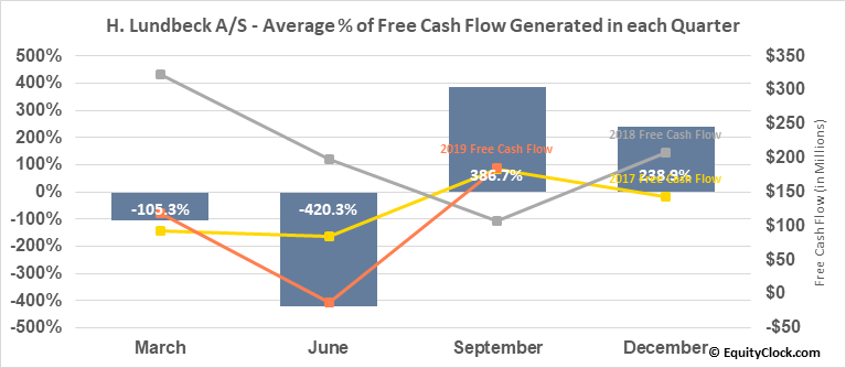 H. Lundbeck A/S (OTCMKT:HLUYY) Free Cash Flow Seasonality