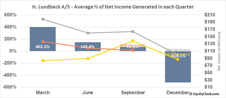 H. Lundbeck A/S (OTCMKT:HLUYY) Net Income Seasonality