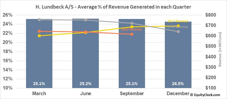 H. Lundbeck A/S (OTCMKT:HLUYY) Revenue Seasonality