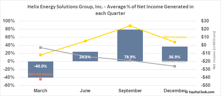 Helix Energy Solutions Group, Inc. (NYSE:HLX) Net Income Seasonality