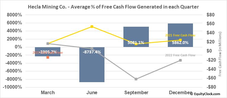 Hecla Mining Co. (NYSE:HL) Free Cash Flow Seasonality