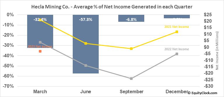 Hecla Mining Co. (NYSE:HL) Net Income Seasonality