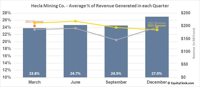 Hecla Mining Co. (NYSE:HL) Revenue Seasonality