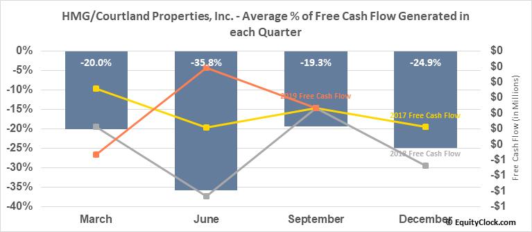 HMG/Courtland Properties, Inc. (AMEX:HMG) Free Cash Flow Seasonality