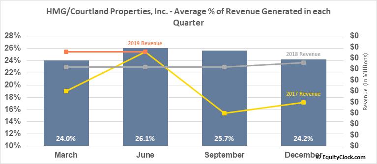 HMG/Courtland Properties, Inc. (AMEX:HMG) Revenue Seasonality