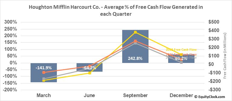 Houghton Mifflin Harcourt Co. (NASD:HMHC) Free Cash Flow Seasonality
