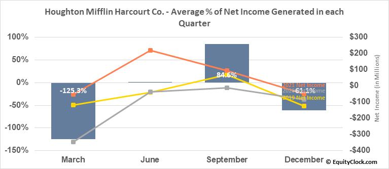 Houghton Mifflin Harcourt Co. (NASD:HMHC) Net Income Seasonality