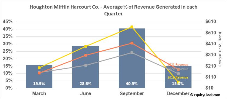 Houghton Mifflin Harcourt Co. (NASD:HMHC) Revenue Seasonality