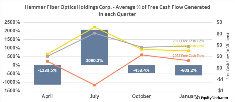 Hammer Fiber Optics Holdings Corp. (OTCMKT:HMMR) Free Cash Flow Seasonality