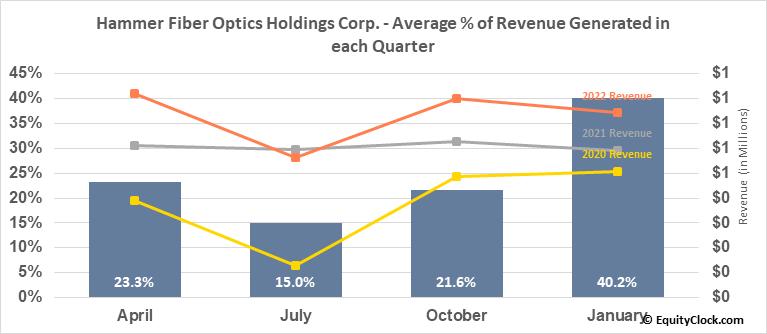 Hammer Fiber Optics Holdings Corp. (OTCMKT:HMMR) Revenue Seasonality