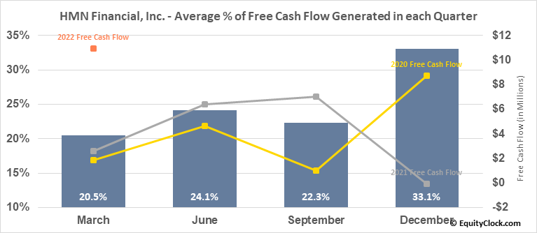HMN Financial, Inc. (NASD:HMNF) Free Cash Flow Seasonality