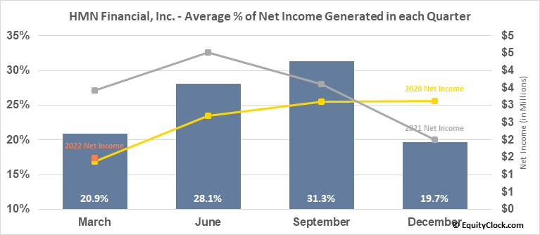 HMN Financial, Inc. (NASD:HMNF) Net Income Seasonality
