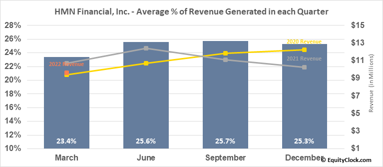 HMN Financial, Inc. (NASD:HMNF) Revenue Seasonality
