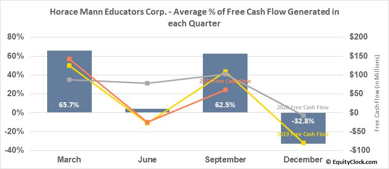 Horace Mann Educators Corp. (NYSE:HMN) Free Cash Flow Seasonality