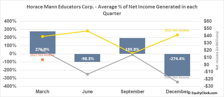 Horace Mann Educators Corp. (NYSE:HMN) Net Income Seasonality