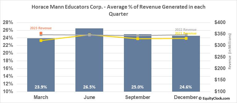 Horace Mann Educators Corp. (NYSE:HMN) Revenue Seasonality