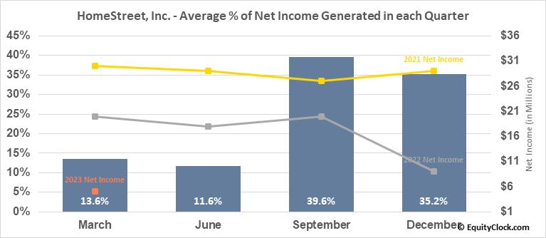 HomeStreet, Inc. (NASD:HMST) Net Income Seasonality