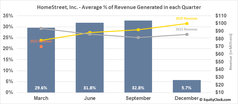 HomeStreet, Inc. (NASD:HMST) Revenue Seasonality