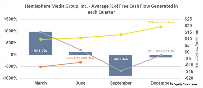 Hemisphere Media Group, Inc. (NASD:HMTV) Free Cash Flow Seasonality