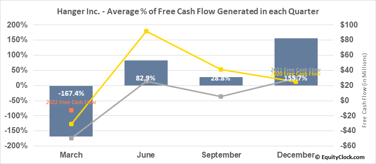 Hanger Inc. (NYSE:HNGR) Free Cash Flow Seasonality