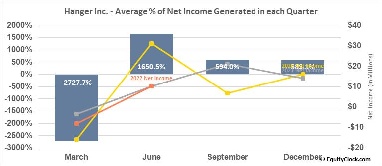 Hanger Inc. (NYSE:HNGR) Net Income Seasonality