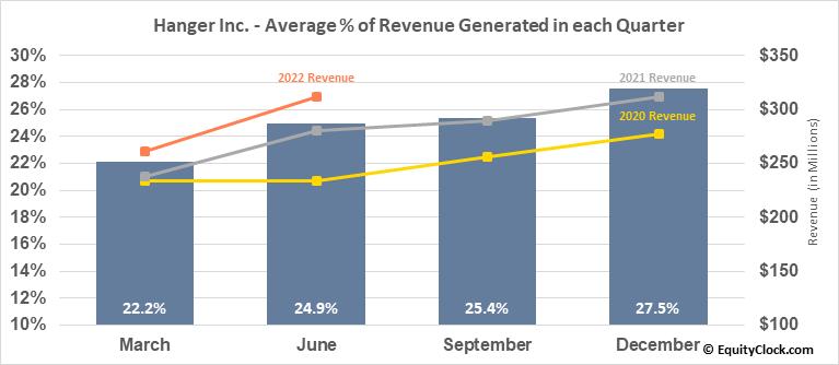 Hanger Inc. (NYSE:HNGR) Revenue Seasonality