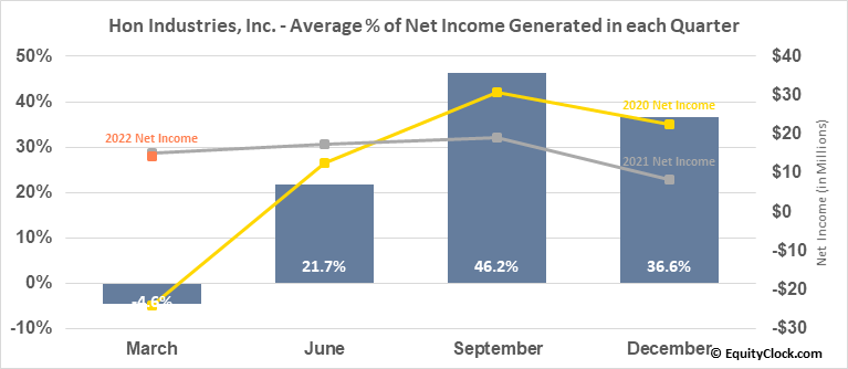 Hon Industries, Inc. (NYSE:HNI) Net Income Seasonality