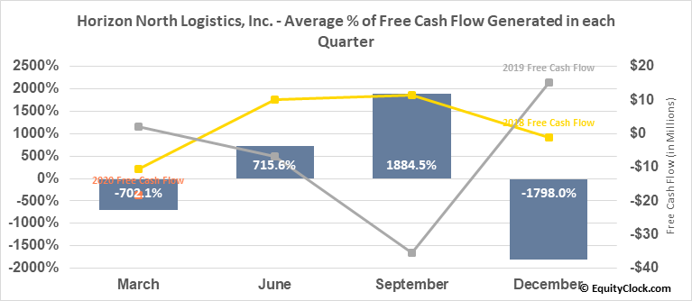 Horizon North Logistics, Inc. (TSE:HNL.TO) Free Cash Flow Seasonality