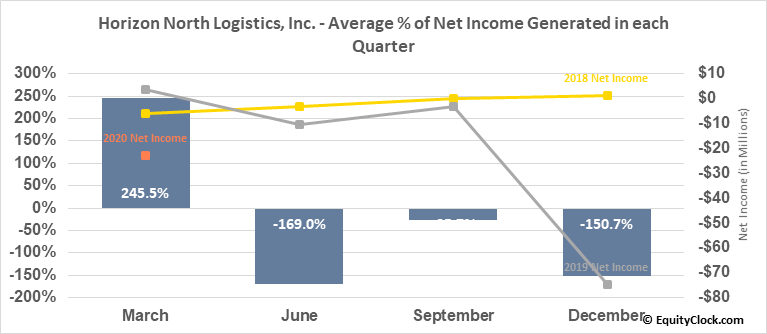 Horizon North Logistics, Inc. (TSE:HNL.TO) Net Income Seasonality