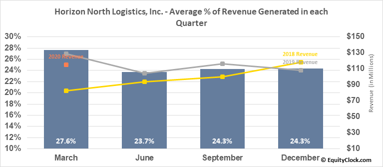 Horizon North Logistics, Inc. (TSE:HNL.TO) Revenue Seasonality