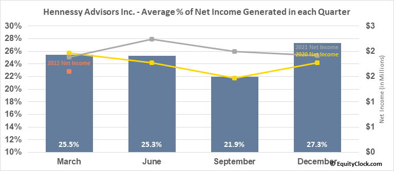 Hennessy Advisors Inc. (NASD:HNNA) Net Income Seasonality