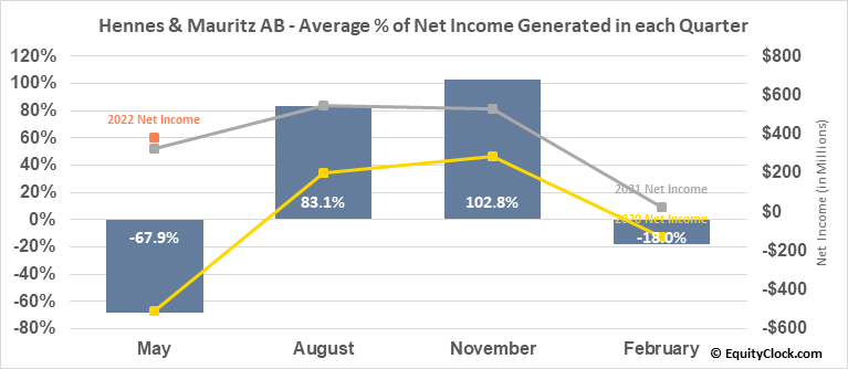 Hennes & Mauritz AB (OTCMKT:HNNMY) Net Income Seasonality