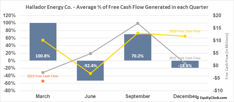Hallador Energy Co. (NASD:HNRG) Free Cash Flow Seasonality