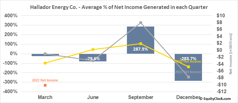 Hallador Energy Co. (NASD:HNRG) Net Income Seasonality