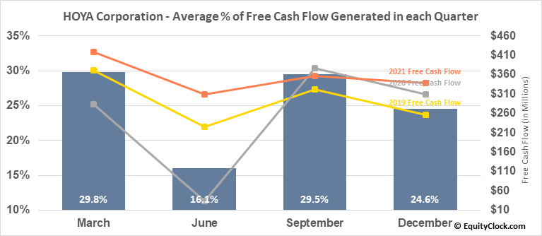 HOYA Corporation (OTCMKT:HOCPY) Free Cash Flow Seasonality