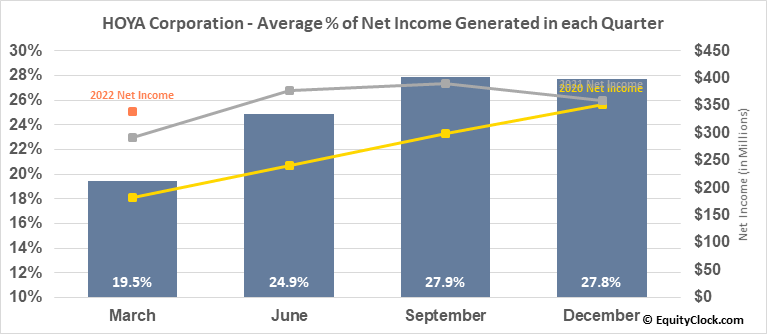 HOYA Corporation (OTCMKT:HOCPY) Net Income Seasonality