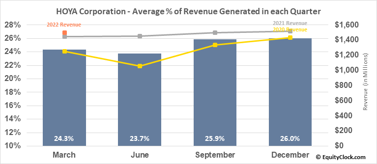 HOYA Corporation (OTCMKT:HOCPY) Revenue Seasonality