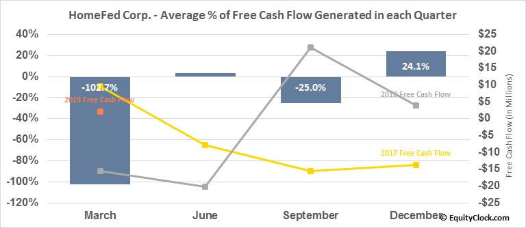 HomeFed Corp. (OTCMKT:HOFD) Free Cash Flow Seasonality