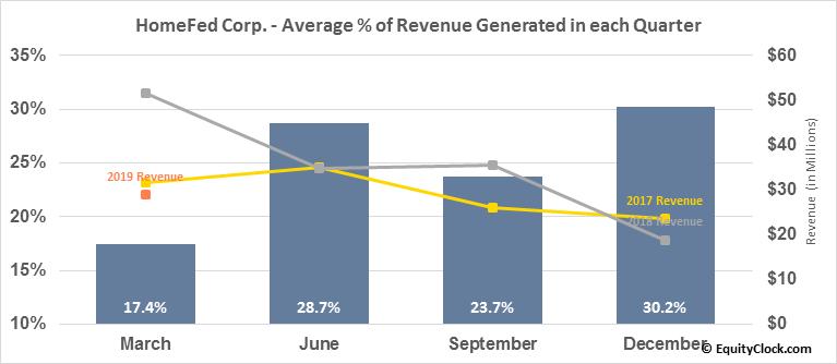 HomeFed Corp. (OTCMKT:HOFD) Revenue Seasonality